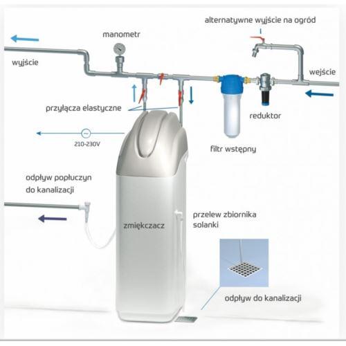 Kompaktowy zmiękczacz wody PRIMO